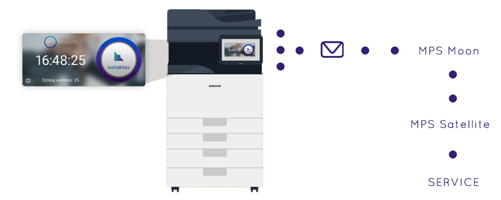 Mobile Apps – MPS Satellite – system for printers tracking and